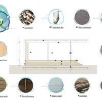 Circulair bouwen met bio-gebaseerde bouwmaterialen